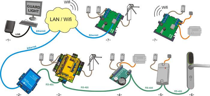 Подключение оборудования СКУД к программному обеспечению для контроля доступа и учета рабочего времени Guard Light