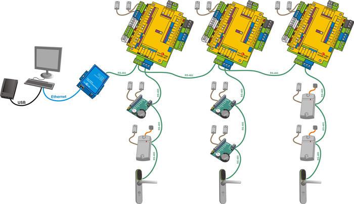 Подключение сетевого контроллера СКУД RS-485 GUARD Net