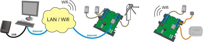 Подключение сетевого контроллера СКУД Ethernet Z-5R Web